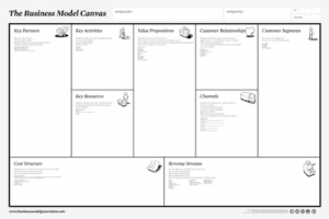 The business model canvas by alexander osterwalder the goal of the business model generation canvas friedricerecipe Choice Image