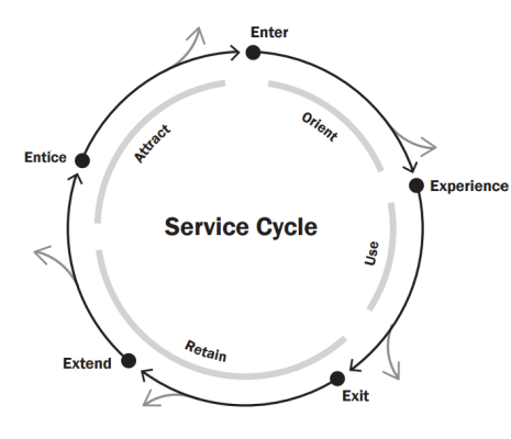 Design thinking for services service design blueprint tools but service design thinking borrows from experience design a very important model of engagement that is fundamentally different rather than a funnel malvernweather Gallery