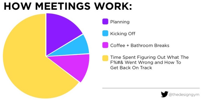 How meetings work usually.